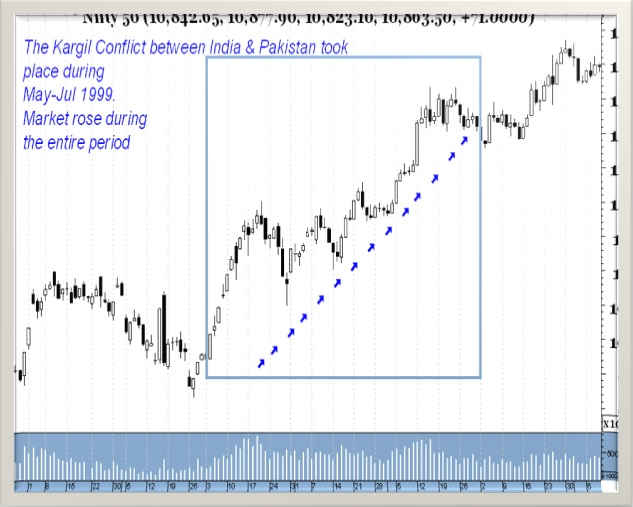 Nifty: Possibilities After the Recent Conflict Between India